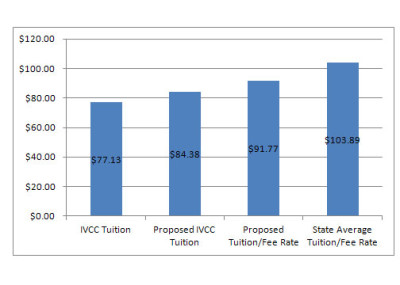 Tuition increase proposed