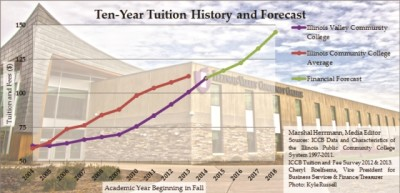 Tuition to rise — again