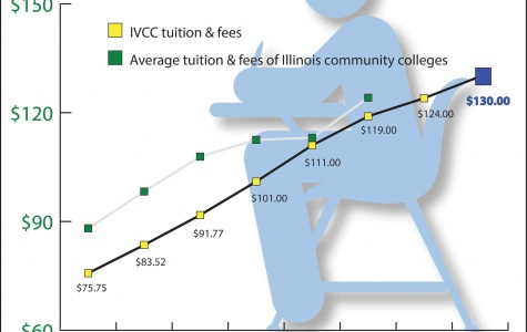 Tuition Hike
