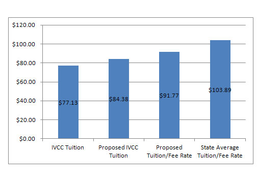 This chart shows the proposed tuition increase, which will be voted on at the Feb. 21 board of trustees meeting.