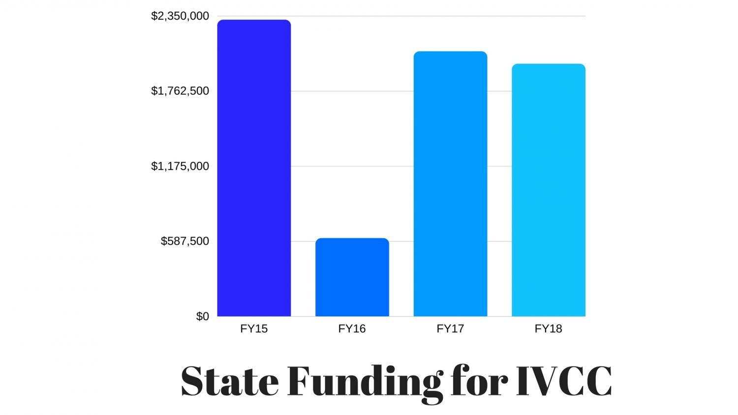After a very lean year in 2016, state funding levels have been stabilized with the passing of a state budget in July.