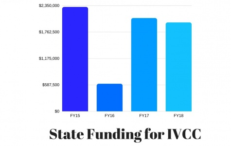 State budget helps college's finances, MAP